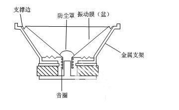 电动式扬声器的工作原理_真美电动式扬声器